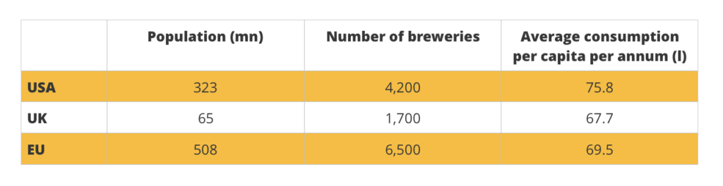 Beer Markets - US UK and EU - basic numbers