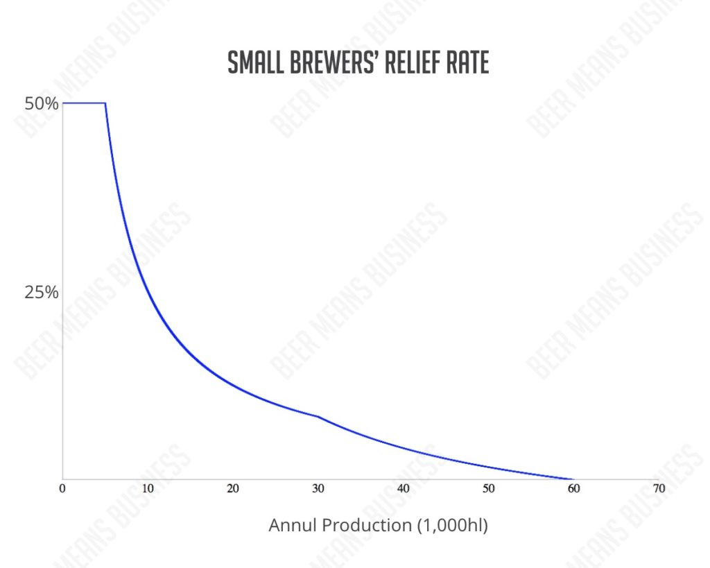Beer Means Business - SBR Chart